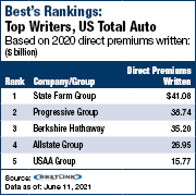 2021 Best's Rankings: US Total Auto Direct Premiums Down 1.1%