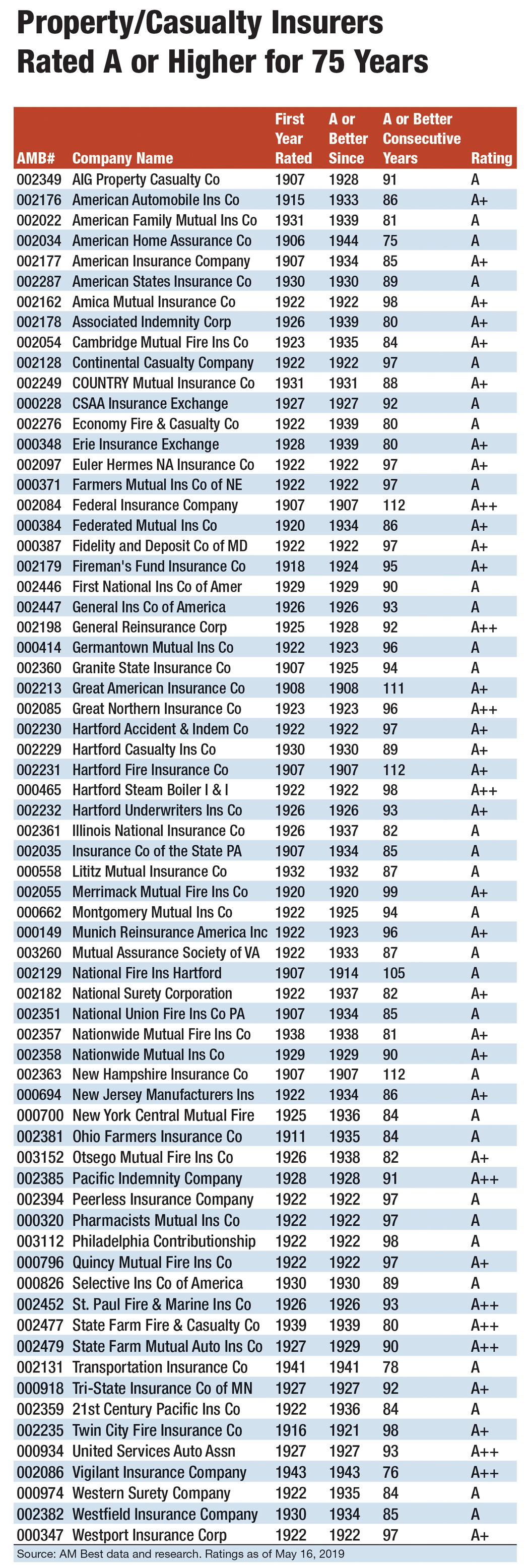 Hartford Casualty Insurance Company Am Best Rating ...