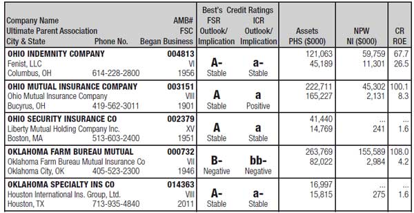 Best's Rating Reference Guide - Property/Casualty or Life ...