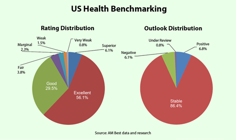 Market Segment Report And Video Am Best Benchmarking Ysis Shows Strong Capital Levels In U S Health Insurance Amid Earnings Surge