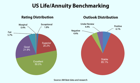 Market Segment Report And Video Am Best Benchmarking Ysis Shows U S Life Annuity Insurers Maintaining Strong Balance Sheets